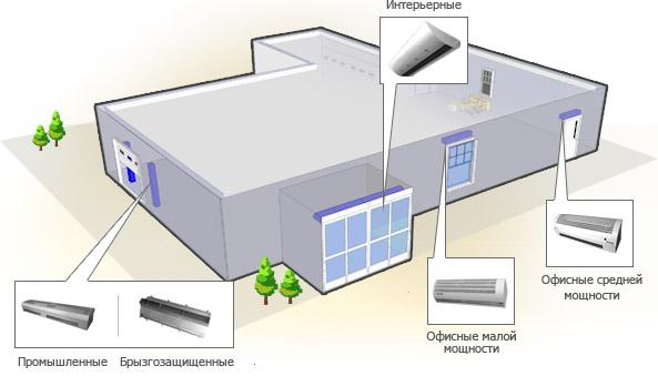 Электрические и водяные завесы